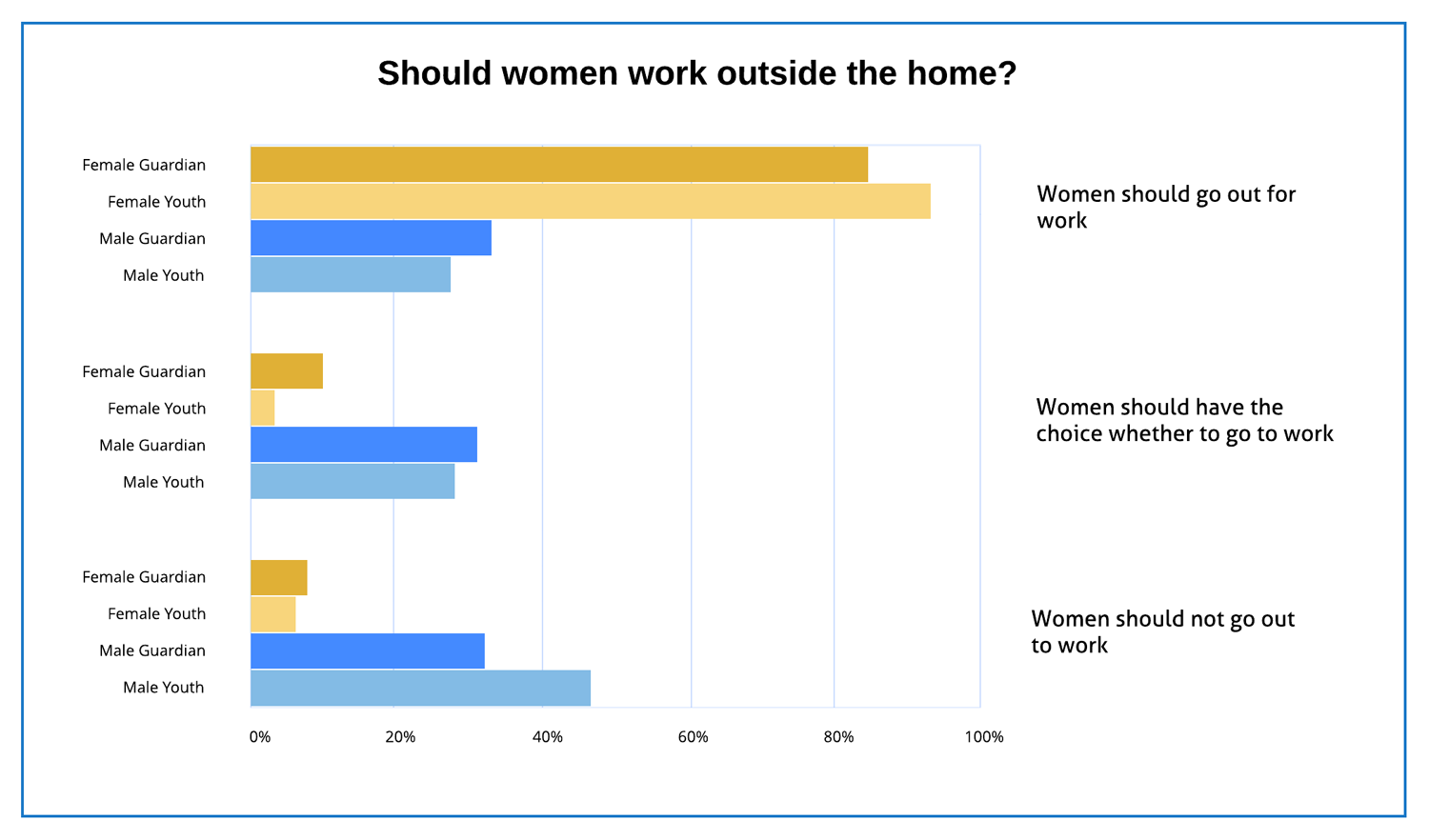 Chart: Should women work outside the home? Survey results.